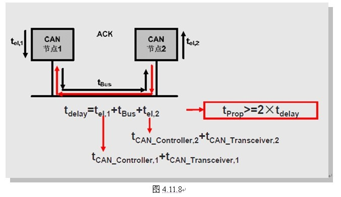 汽车can总线方案提供商_汽车can总线实验教学系统_can