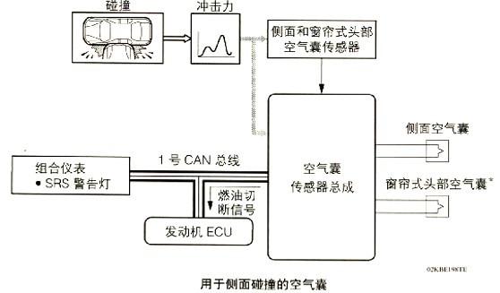 汽车电子can总线实训实验—srs空气气囊系统