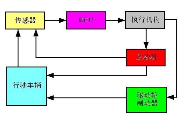 1.制动压力调节器 (1)单独方式的ASR制动压力调节器 单独方式的ASR制动压力调节器与ABS制动压力调节器在结构上各自分开 ASR ECU通过电磁阀的控制实现对驱动轮制动力的控制。  ASR控制过程 正常制动时ASR不起作用,电磁阀不通电,阀在左位,调压缸的活塞被回位弹簧推至右边极限位置。 起步或加速时若驱动轮出现滑转需要实施制动时,ASR使电磁阀通电,阀至右位,蓄压器中的制动液推活塞左移。 压力保持过程:此时电磁阀半通电,阀在中位,调压缸与储液室和蓄压器都隔断,于是活塞保持原位不动,制动压力保持不