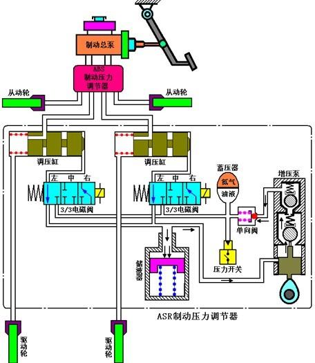 asr ecu通过电磁阀的控制实现对驱动轮制动力的控制.