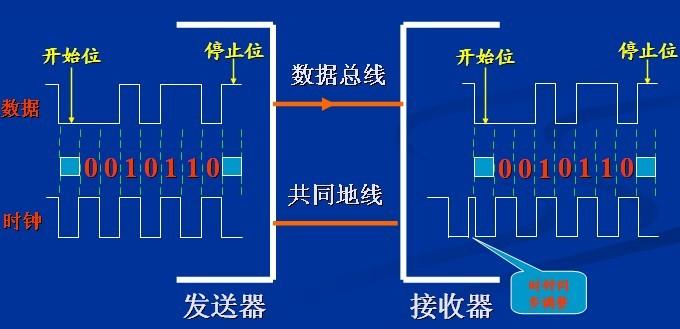 汽车电子can总线车载网络技术