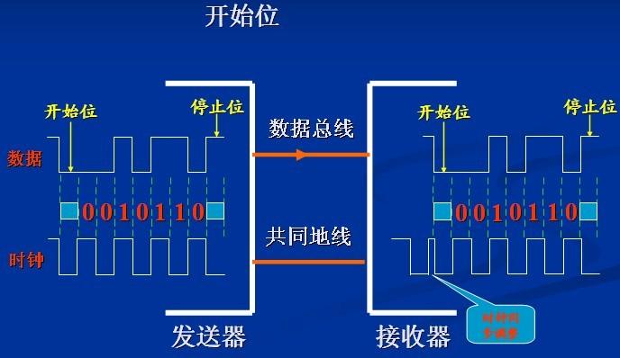 1 、计算机网络:将地理上分散的、具有独立工作能力的多台计算机通过通信设备和通信线路连接起来,在配有相应的网络通信软件条件下,实现数据通信和资源共享的系统。 2、现场总线:应用在生产现场、在微机化测量控制设备之间实现双向串行多节点数字通信的系统。现场总线把单个分散的测量控制设备变成网络节点,以数据总线为纽带,把它们连接成可以相互沟通信息、共同完成自控任务的网络系统与控制系统。现场总线实际上就是控制领域的计算机局域网络。 3、局域网:在一个有限区域内将众多微型计算机连接在一起实现信息交换和信息共享的计算机网