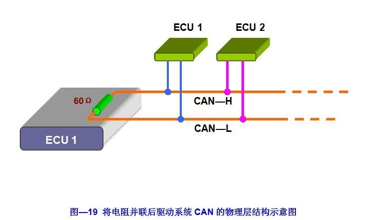 此外,还有一个重要的特征,便是在车身(舒适)系统的CAN中,引入了网络管理的概念。这对于事件触发性质的数据通信来说,是非常合适的。用于驱动系统的高速CAN和用于车身(舒适)系统的低速CAN是两个相互独立的总线。但从资源共享的角度来看,它们之间最好有座桥梁,以便使车身(舒适)系统也能获得驱动系统的信息。当然,从传统思路上来考虑,只要增加几根导线似乎就能解决问题,但从实际开发的角度,在现有的控制器硬件上,要增加哪怕一个信号引出脚,均将会导致硬件的重新设计,往往成本和进度都不允许这么做。如果在系统中设立一个网关